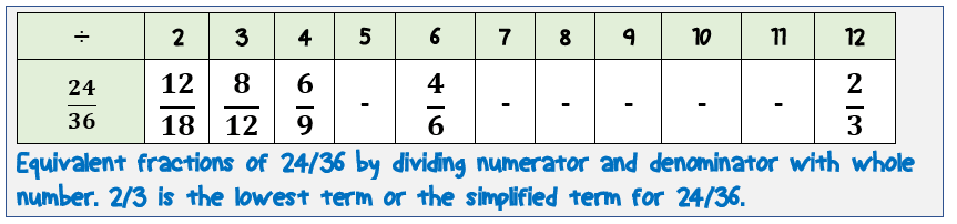 equivalent-fractions-by-division