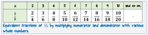 uquivalent fractions of one half by multiplication