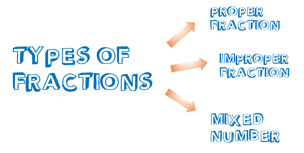 Types-of-Fractions